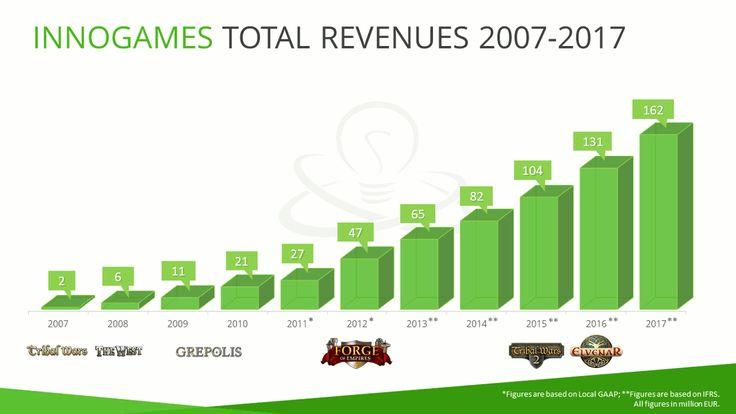 InnoGames réalise 161,5 millions d'euros en 2017 - L'heure est au bilan financier pour InnoGames, le spécialiste allemand du développement et de l'édition de jeux vidéo en ligne et sur mobile. Après dix années consécutives de croissance, la société annonce encore un résultat positif pour l'année 2017, avec une hausse significative de 24% de son C.A.