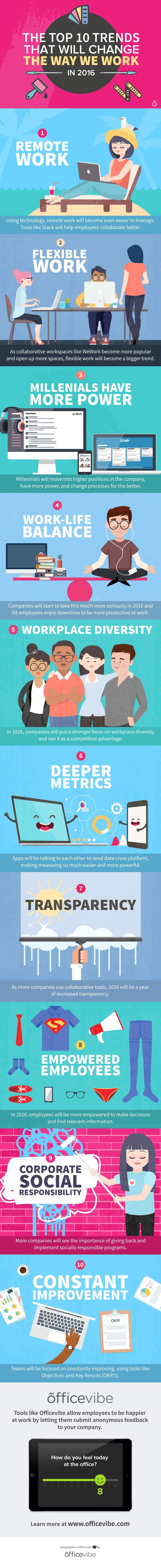 The Top 10 Trends That Will Change The Way We Work in 2016 #Infographic #Trends #Workplace