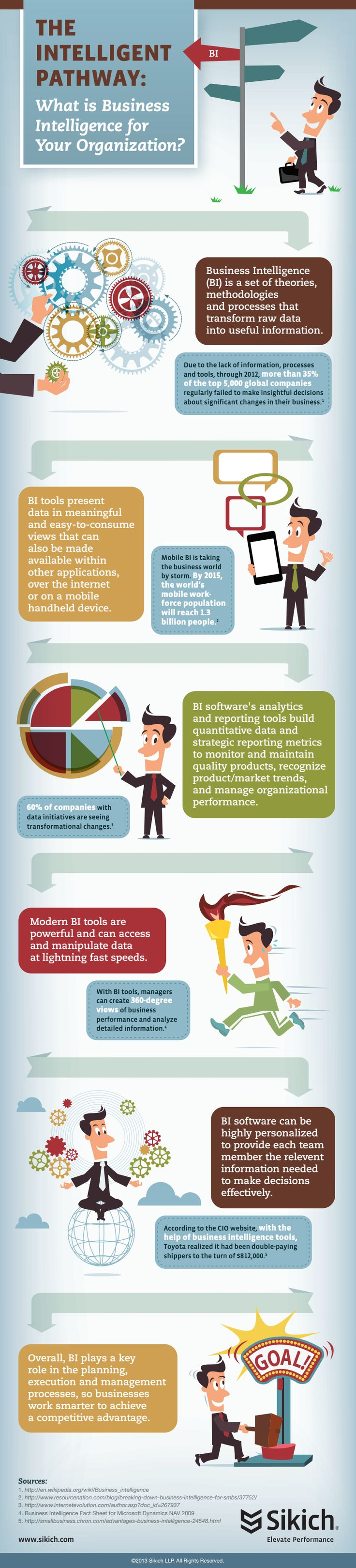 What Is Business Intelligence For Your Organization?  #Infographic #Business #Businessintelligence