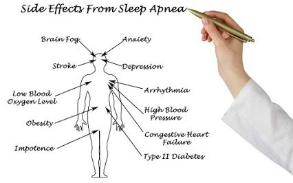 Side effects from Sleep Apnea ----- Sleep Apnea Therapy - Google+