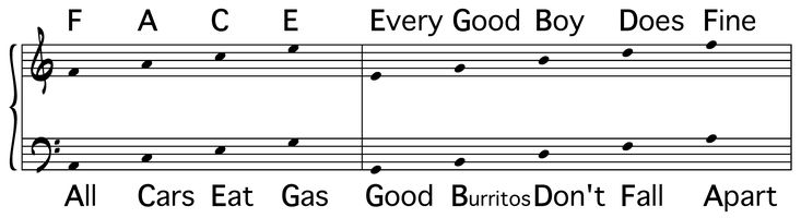 Guitar String Notes Every Good Boy : mnemonic devices are very common when learning how to read sheet music the bass clef isn 39 t ~ Vivirlamusica.com Haus und Dekorationen