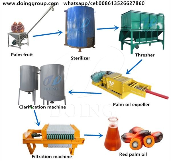 1 5tph Small Scale Palm Oil Processing Plant Of Henan Doing Company Palm Oil Milling Machine For Sale Red Palm Oil