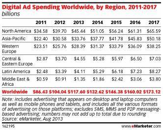 Digital Ad Spending Worldwide