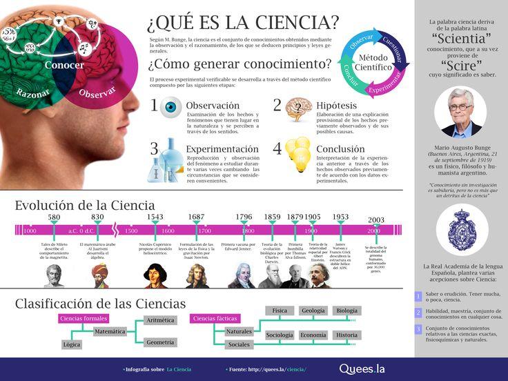 ¿Qué es la ciencia?  Fuente: http://quees.la/ciencia/
