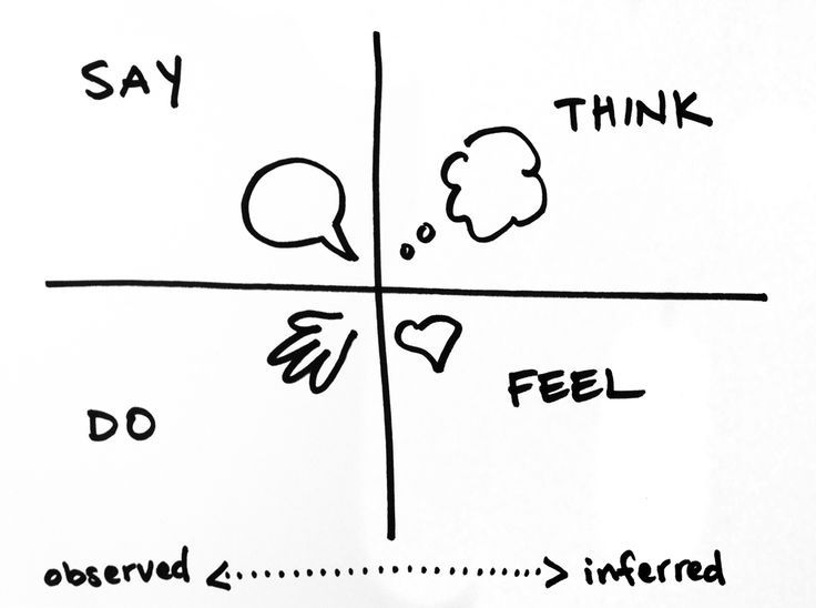 An empathy map is a framework for discussing and unpacking interviews. To fill out an empathy map, teams recall specifics of interviewees' speech and actions, using this information to infer what interviewees think and feel. Helps get underneath expressed needs and uncover their deeper feelings & motivations.. If you're a user experience professional, listen to The UX Blog Podcast on iTunes.