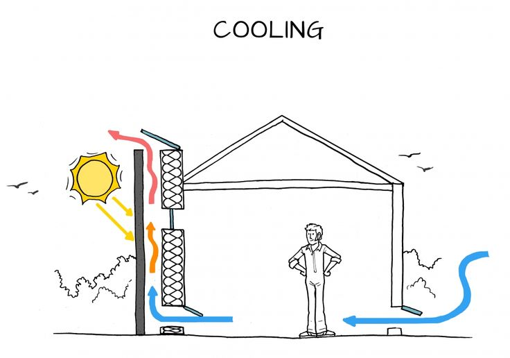 solar chimneys can either heat or cool a space    this could be great in fl    click for more
