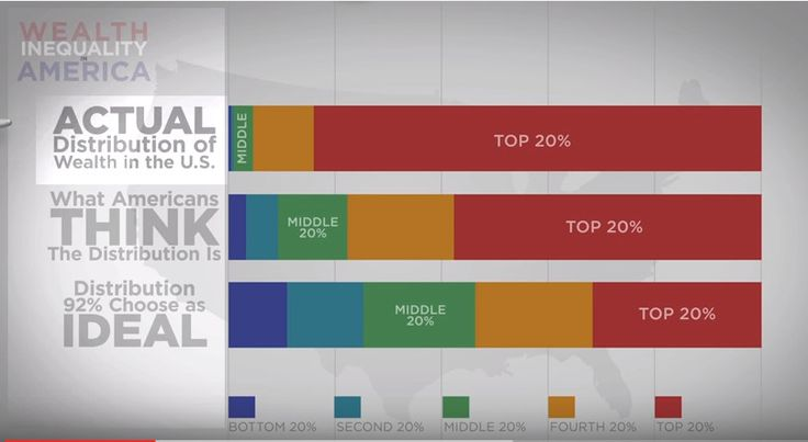 Wealth distribution in America.... the actual distribution is much more inequitable than we think! https://www.youtube.com/watch?v=QPKKQnijnsM