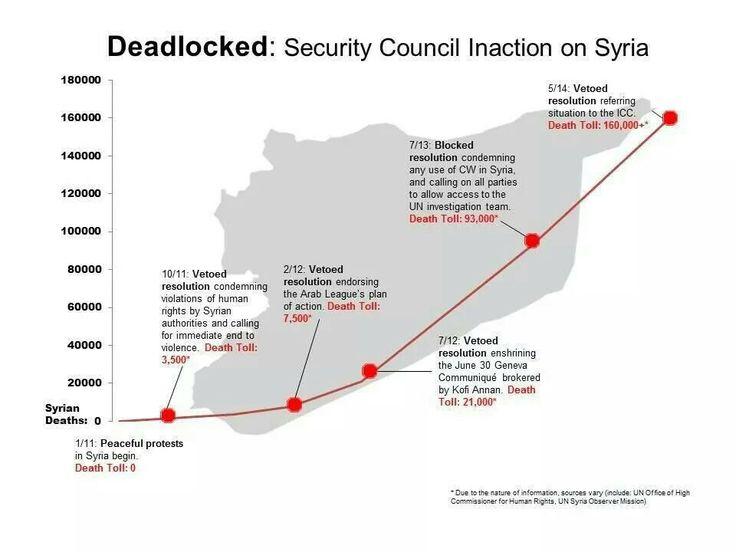 #dontforgetsyria #BloodElections