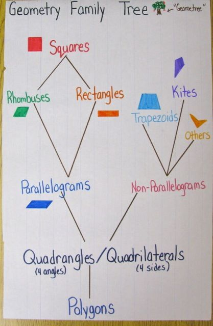 I would invert this & build it into a graphic organizer w/guiding questions to help students sort