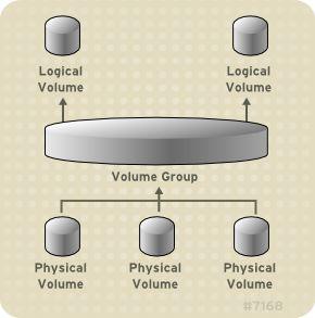 Linux : lintérêt de LVM reste intact ! / Sur Linux vous avez tout intérêt à continuer d'utiliser LVM pour gérer le partitionnement de vos systèmes de fichiers.