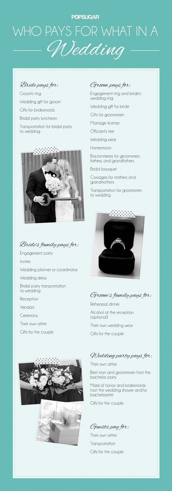 guide to who should pay for what in a wedding...self explanatory but some people don't know the etiquette: