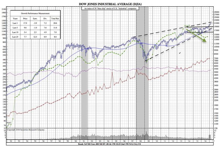 Is the Market in a State of Euphoria and is it Signaling a Looming Bear Market? (DJIA 35-Year Chart) - SRC Stock Charts