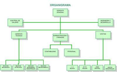 organigramas por su naturaleza microadministrativos - Buscar con Google