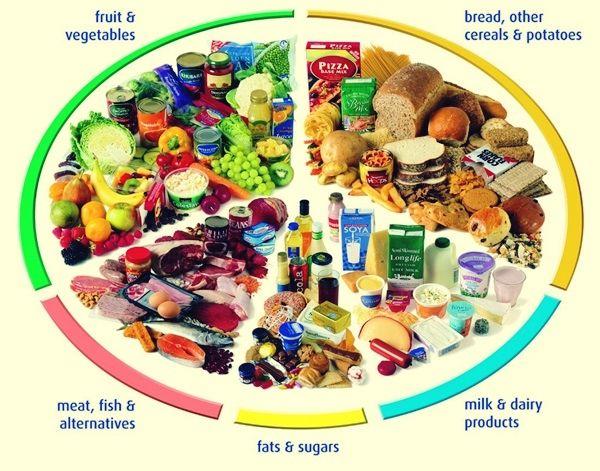 "Balanced Diet is a ""MUST"""