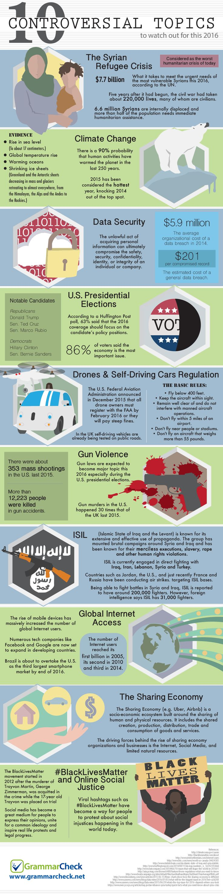 The 10 Top Most Controversial Topics Of 2016 Explained In An Infograph
