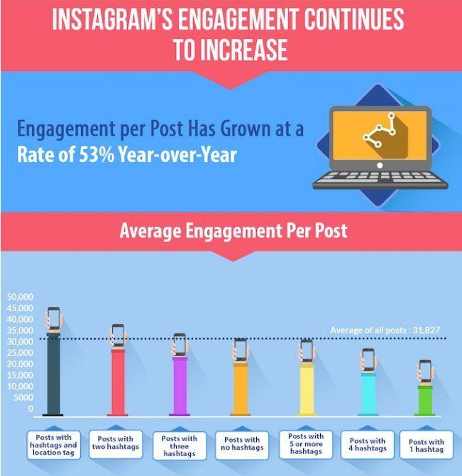Taux d'engagement par poste instagram, selon le nombre de hashtag. Celui-ci continue d'augmenter