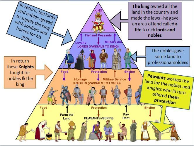 10 Best Feudalism Images On Pinterest