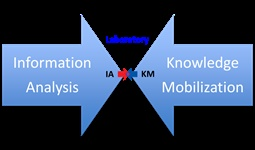 The #Laboratory for #Information #Analysis and #Knowledge #Mobilization (LIAKM) #projects
