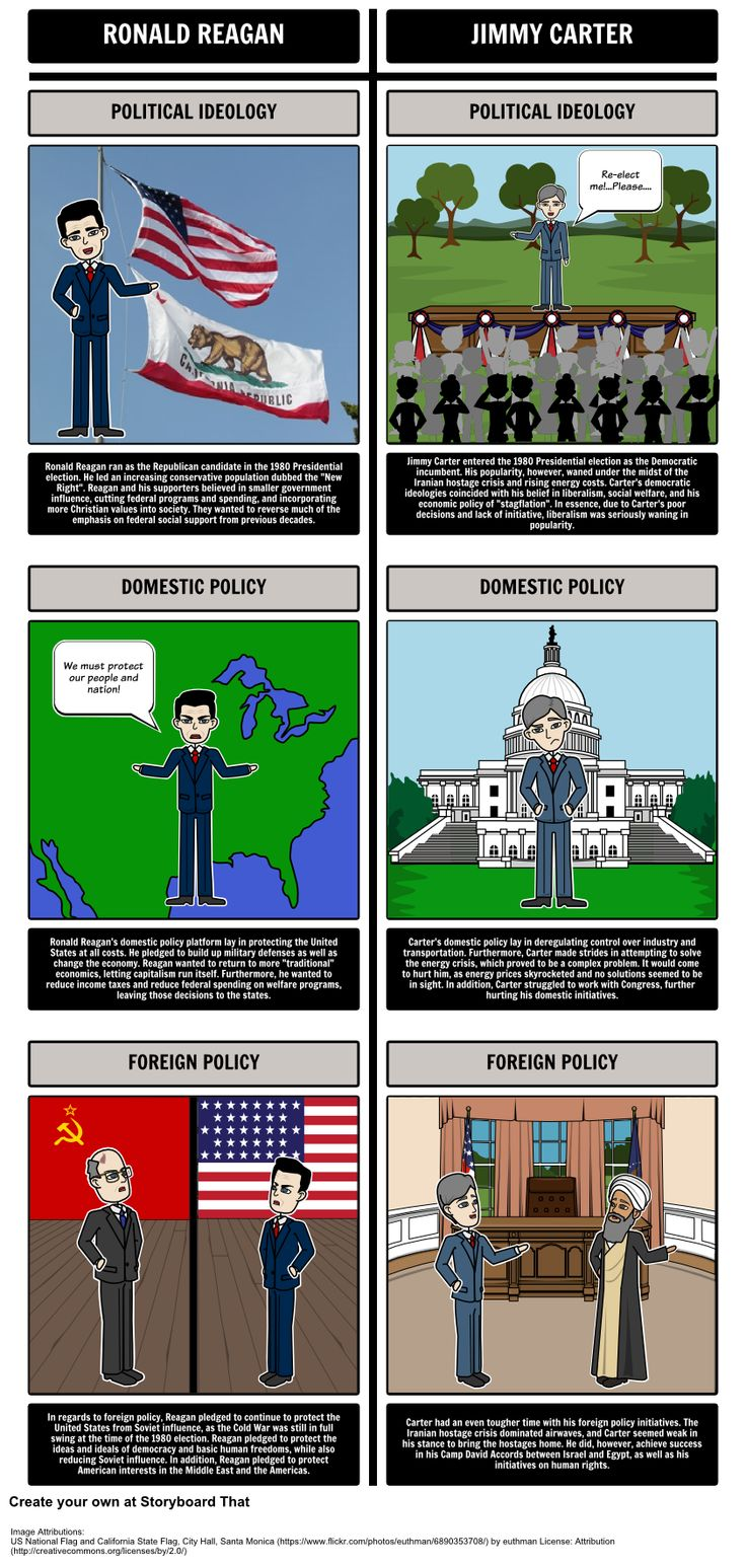 In this activity, students will use a T-Chart storyboard to illustrate the candidates of both the Democratic and Republican parties in the 1980 Presidential Election. View the full teacher guide here: https://www.pinterest.com/storyboardthat/the-1980s-the-presidency-of-ronald-reagan/