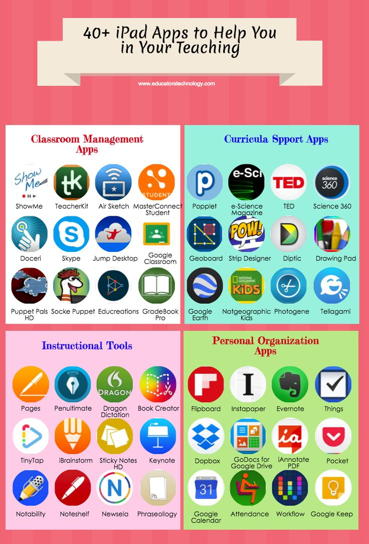 40+ iPad Apps to Help You in Your Teaching