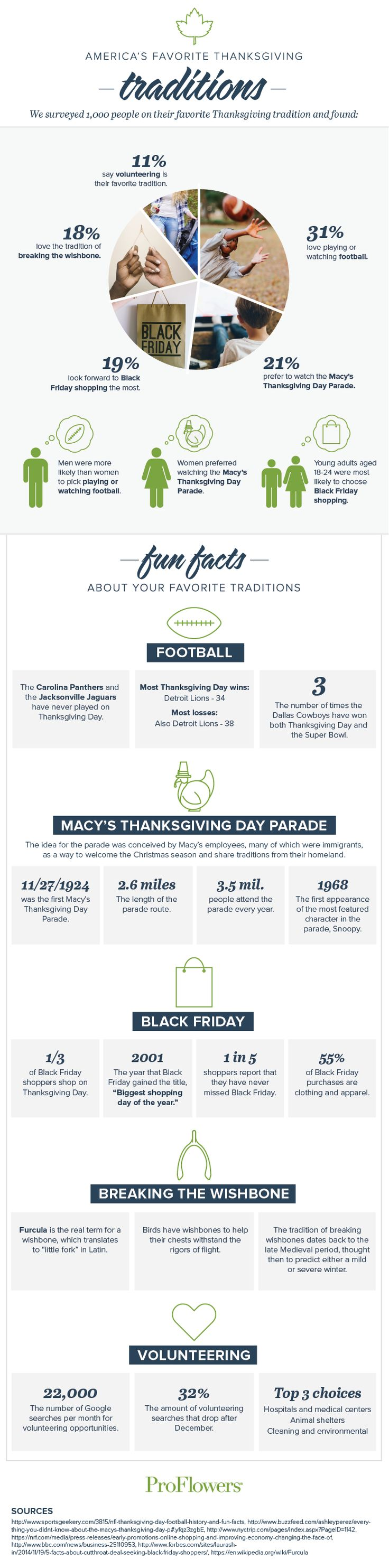 America's favorite Thanksgiving traditions include playing football, watching the Macy's Thanksgiving Day Parade and going Black Friday shopping. Read more!