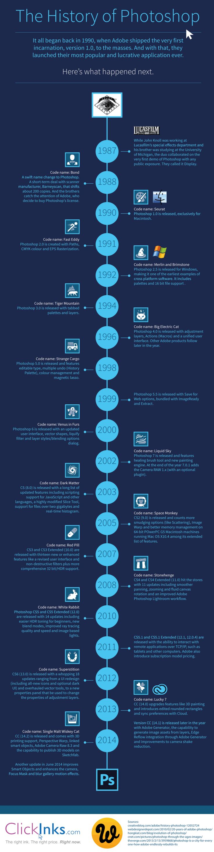 The history of Photoshop #infografia #infographic #software