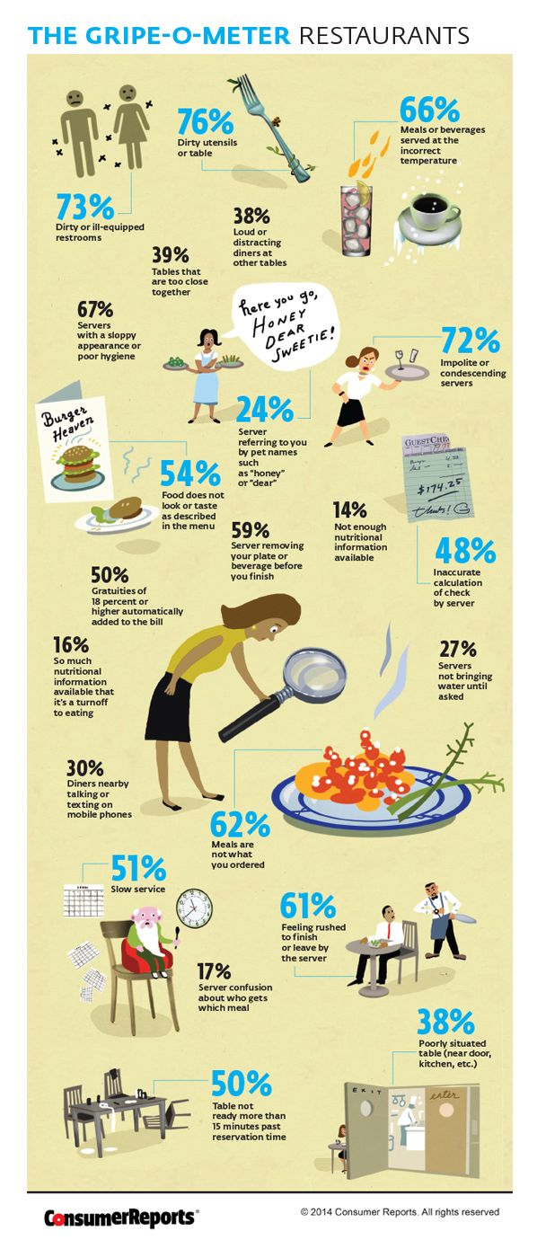 The most popular customer complaints revealed, are you surprised? #serverlife #serverproblems #waitresslife