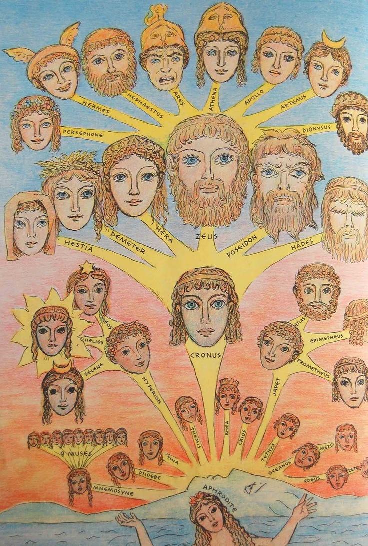 133 best greek gods family tree images on pinterest greek gods