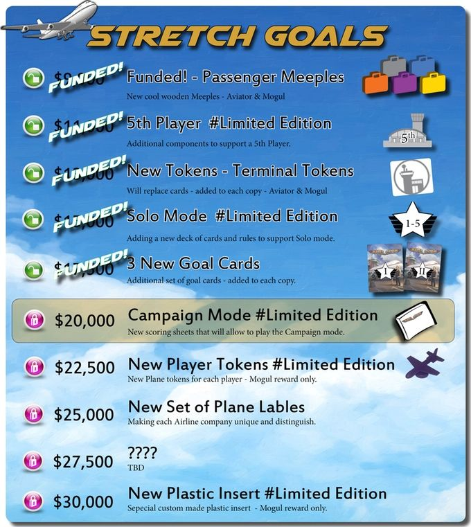 """Dear Backers,  I wish to update you that we passed the $17,500 mark and we just unlocked another (!) SG  : 3 new Goal cards  This new set of Goal cards will open a new Scoring Tier - Passengers diversity!  These new cards can be added to each game of Airlines, they will score each player's points based on the Passengers carried on each Airliner at the end of the game.  This SG will added to each """"Airline - Limited Edition"""" copy.  Next SG - Campaign Mode  This is one of the biggest leaps I…"""