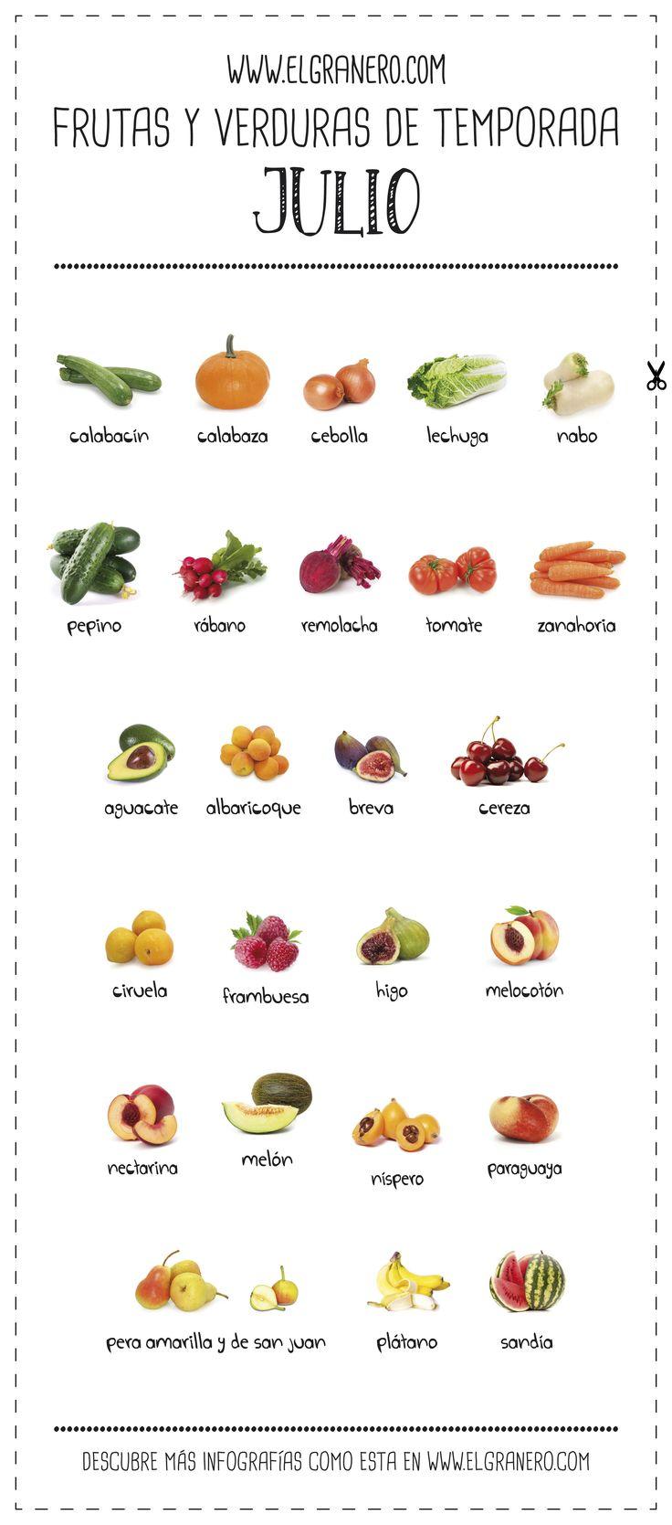 Frutas y verduras de temporada. Julio