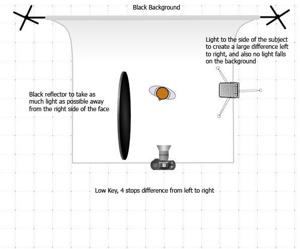 Low Key light basic setup | Flickr - Photo Sharing!