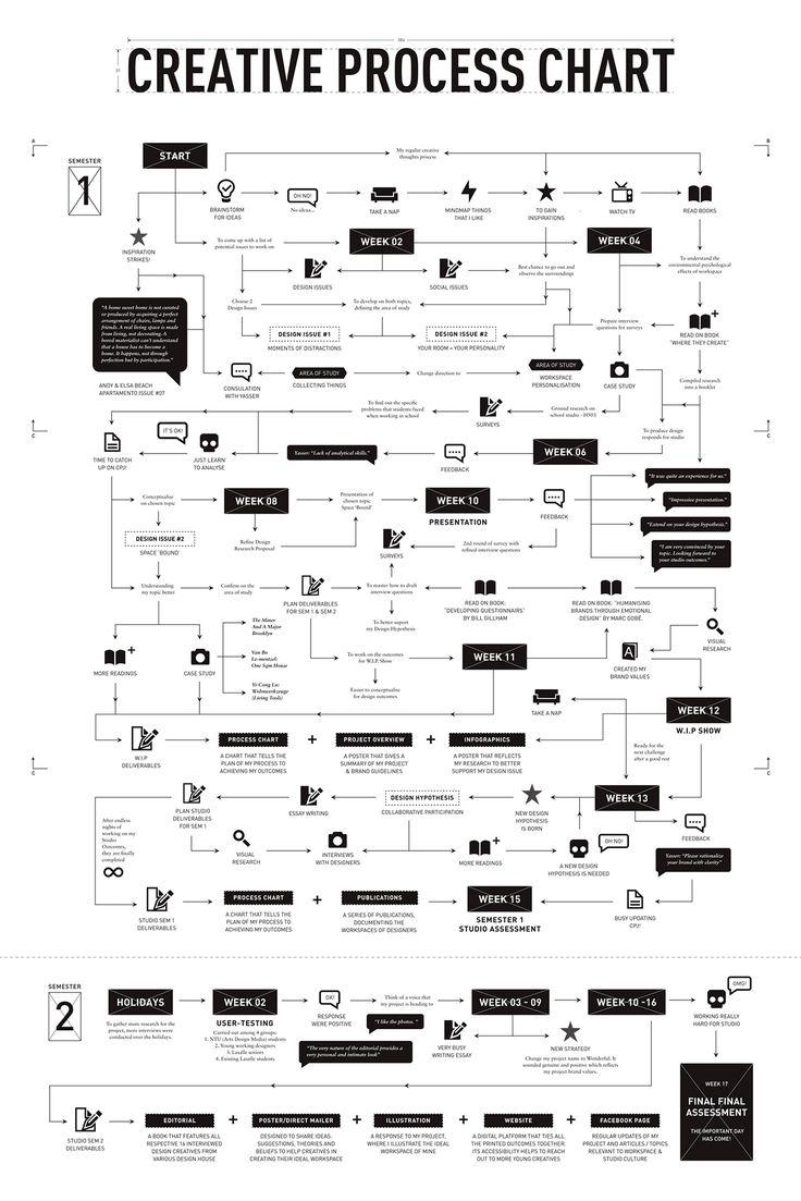 Process Chart_Sem1&2