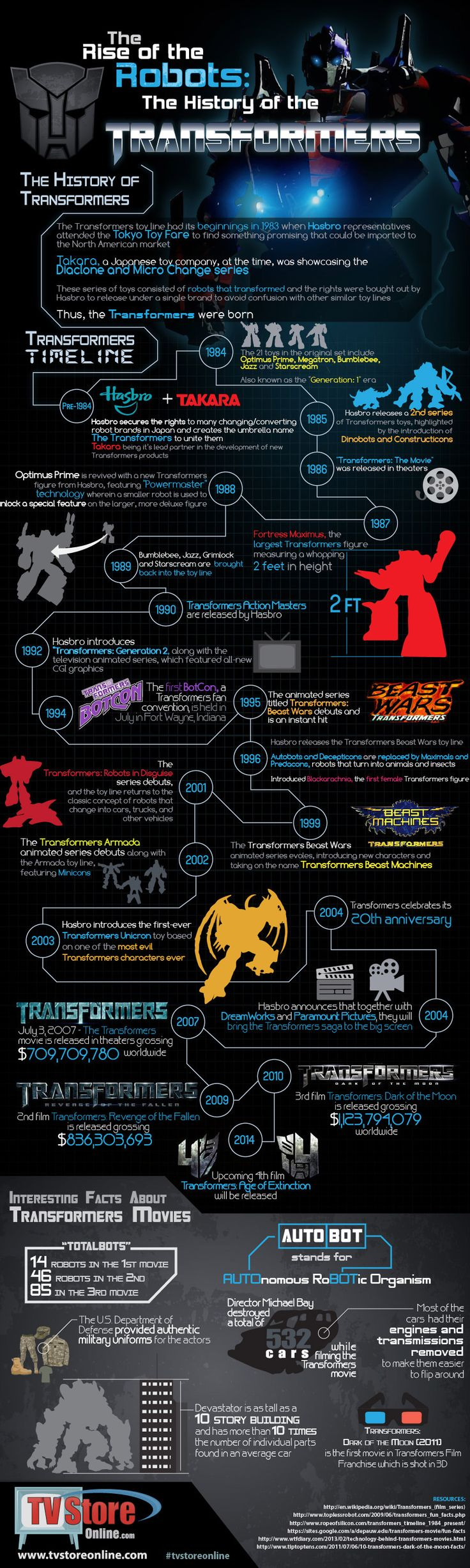 A Graphical History of The #Transformers - timeline #infographics