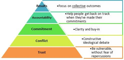5 dysfunctions of a team - Google Search