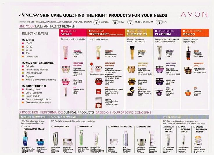 Use this chart to find out what type of Avon Anew # ...