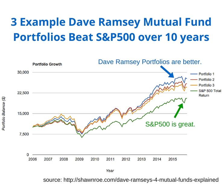 Image of Dave Ramsey Mutual Fund Portfolios beating the S&P500 index fund over 10 years.