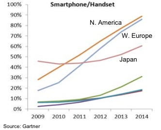 Really? #smartphone boom is about to end-- they're becoming ubiquitous says analyst. #yam #mobile @forbes: Worth Reading, Apples Iphone, Apple Iphone, Mobiles Forbes, Yams Mobiles, Blog Worth, Smartphone Boom