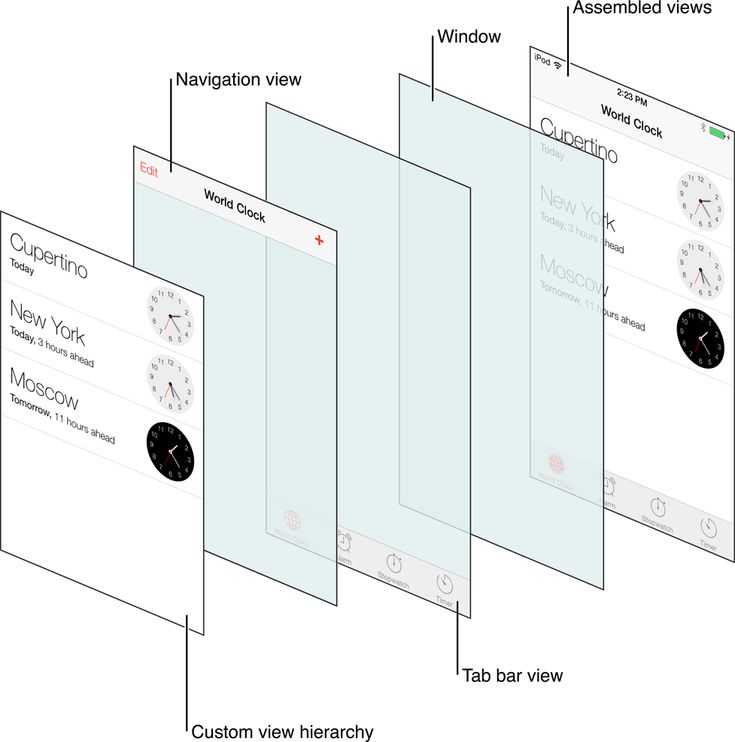 View Controller Catalog for iOS: Navigation Controllers Figure 1-1  The views of a navigation interface