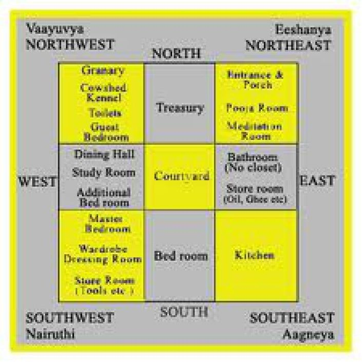Ideal Direction For Your Home North Or South Facing North Facing House West Facing House South Facing House