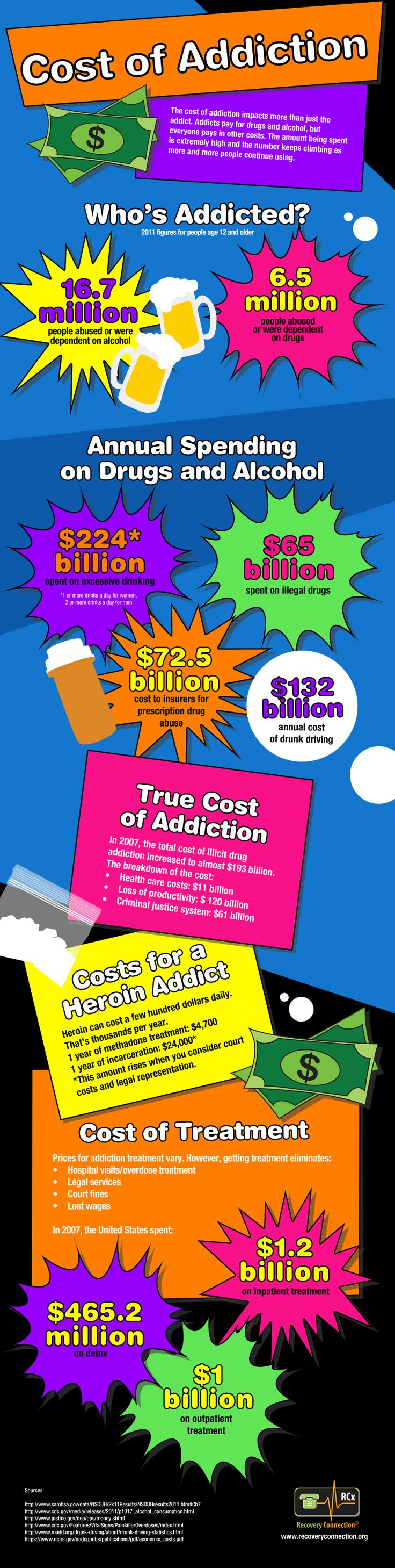 Cost of Addiction - The cost of addiction impacts more than just the addict. Addicts pay for drugs and alcohol, but everyone pays in other costs. The amount being spent is extremely and the number keeps climbing as more and more people continue using.