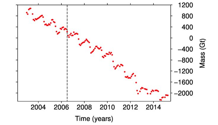 The accumulated monthly total mass balance of the Greenland ice sheet measured from satellites, relative to June 2006 (dotted line). This curve ends in April 2015 at the end of the accumulation season. Source: Barletta et al. 2013. http://www.carbonbrief.org/media/434864/greenland-time-vs-mass.png