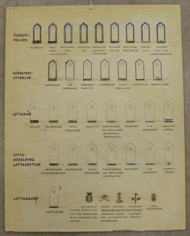 Planschen illustrerar de olika instanser som finns inom Lottakåren och även de viktigaste posterna som finns på respektive instans. Skolplanscher från olika skolor i Vänersborg. Tjänstetecken inom armén och civilförsvaret.