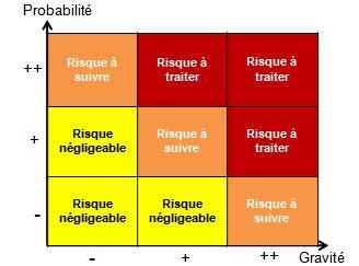 définir les actions de gestion des risques en fonction de leur criticité.