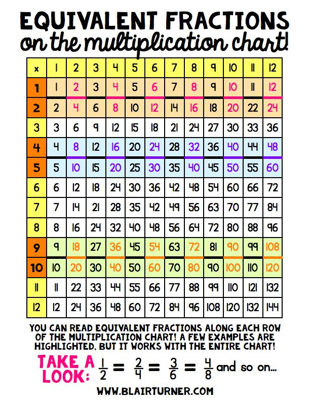 Equivalent fractions on the multiplication chart?! SO COOL! Ideas for using multiplication charts to extend student understanding of equivalent fractions.