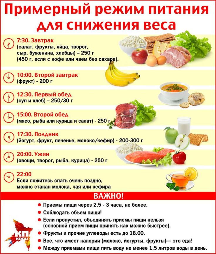 меню пятиразовое питание для похудения