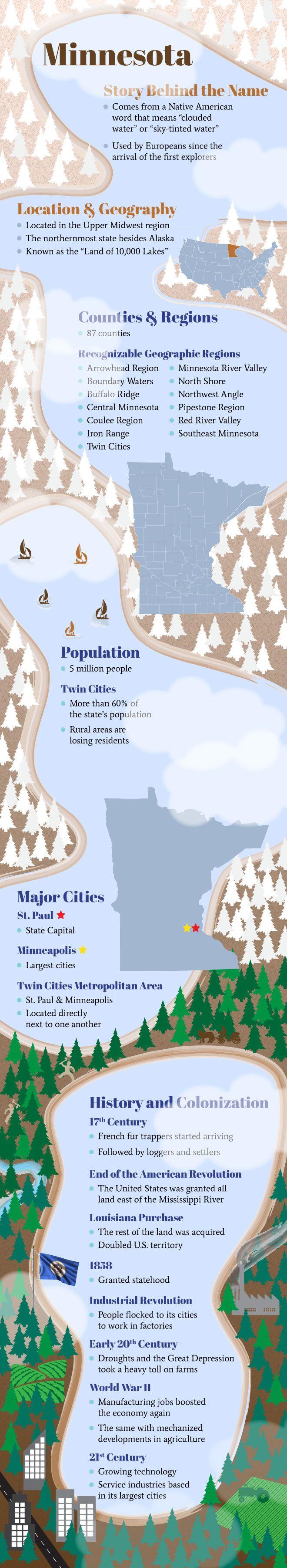Infographic of Minnesota Facts. Education!!!  #CreativeKidstuff #atCK #MinnesotaNice