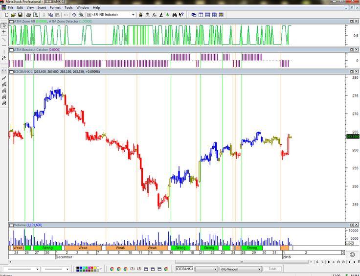 Metastock trading system code