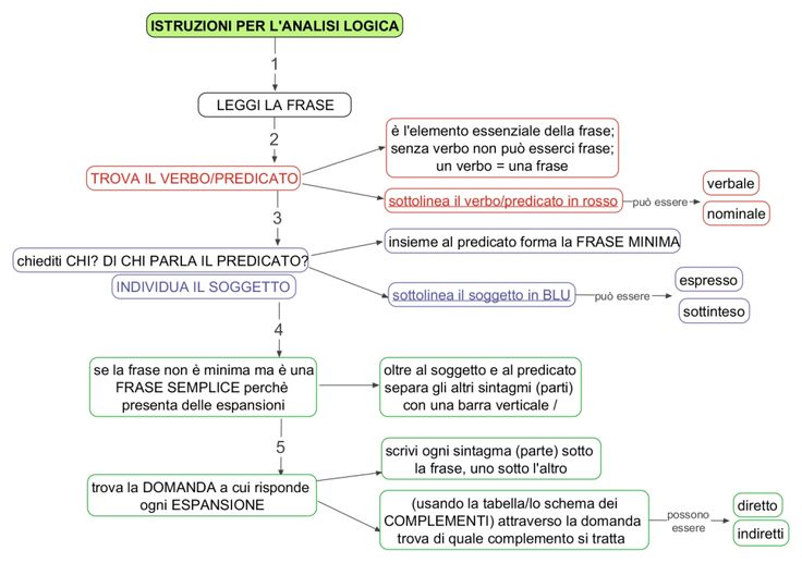 Istruzioni per analisi logica