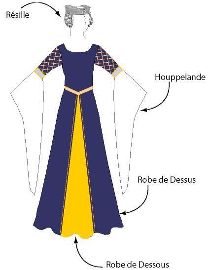 Robe Médiévale - Le Petit Monde de Tyneine                                                                                                                                                      Plus