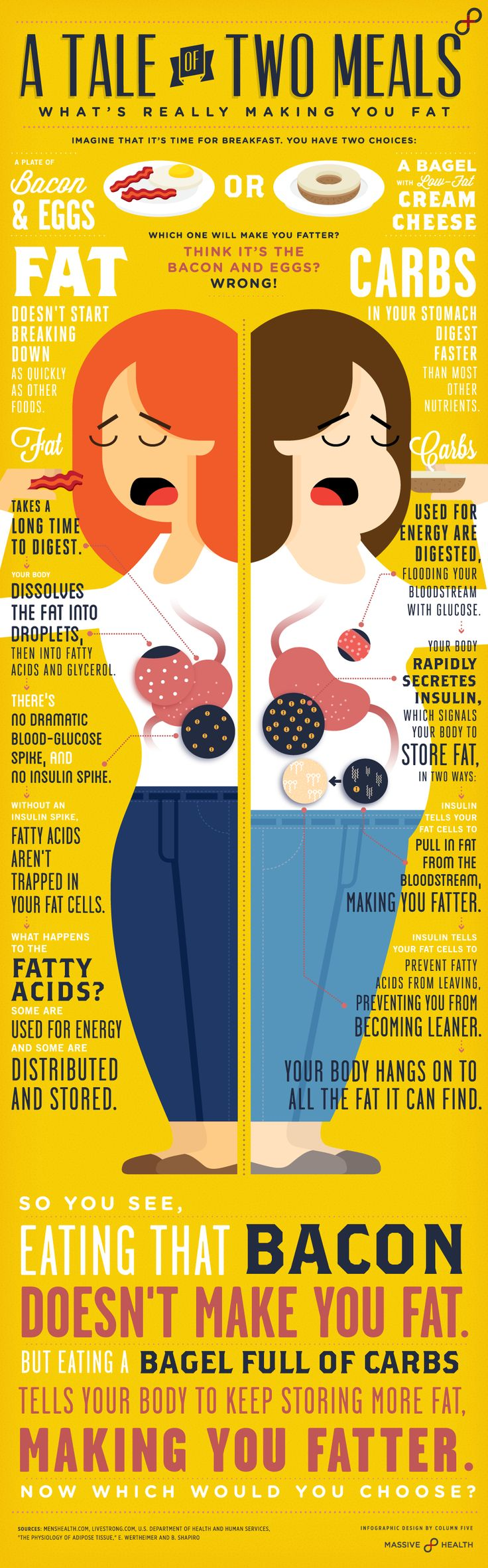 Massive Health - A Tale of Two Meals [infographic]: Low Carb, Meals, Diet, Food, Cream Cheese, Fat, Healthy, Infographic